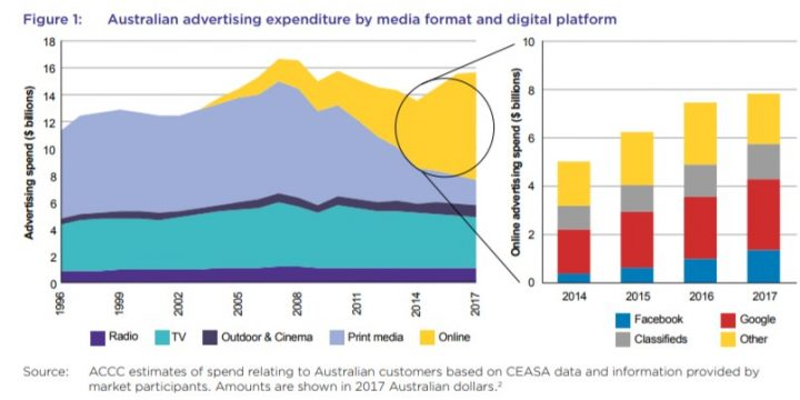 How Online Ads are Decimating Traditional (mainly print) Media